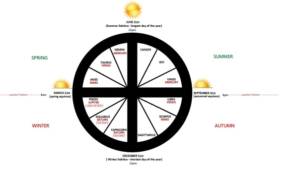 Astrotheology wheel based on the teachings of Santos Bonacci. (CLICK TO ENLARGE).